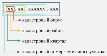 http://protokol.com.ua/userfiles/photos/kadastroviy-kod.jpg